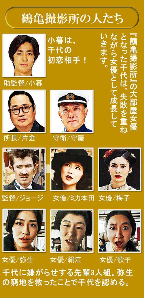 おちょやんキャスト相関図 撮影所 小暮 こぐれさん 監督 梅子 宝塚