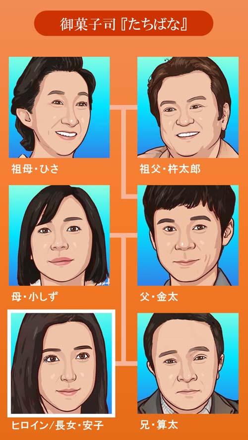 【カムカムエヴリバディ】キャスト一覧相関図 安子の家族 橘家 御菓子処たちばな
